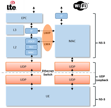 Lwip Ethernet Example