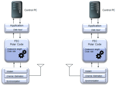 Open Source Polar Code IP Core - ORCA Orchestration and